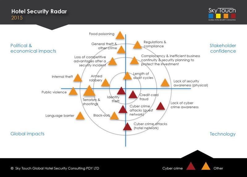 security-radar-10-web-1-1024x733_800x573